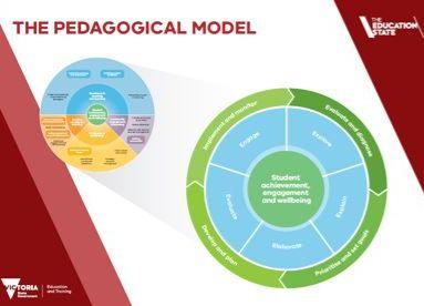 Pedagogical Model
